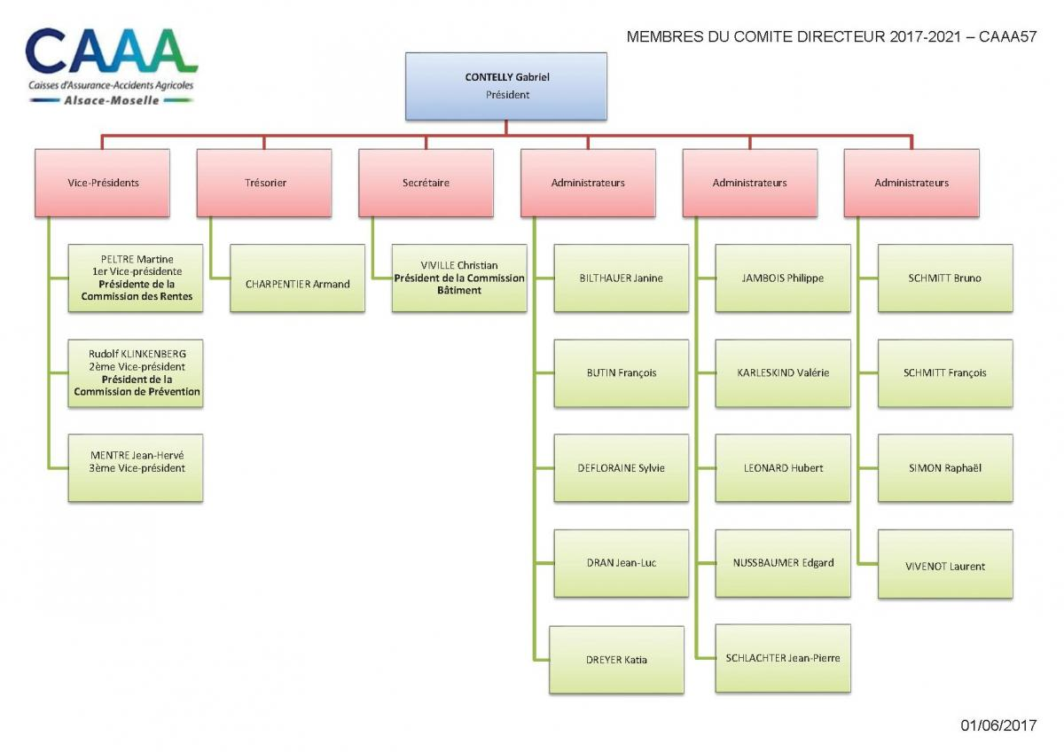 Caisse d 39 assurance accidents agricole de moselle caaa for Chambre d agriculture 13 organigramme
